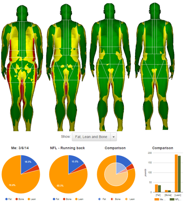 FitTrace Version 2.0 body composition app