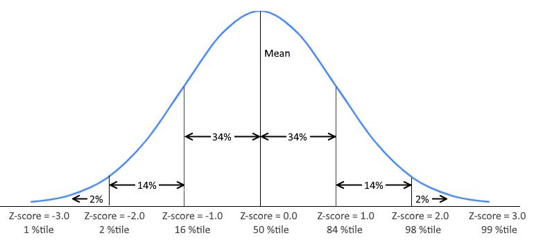 Z-score and percentile