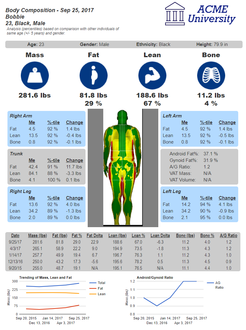 FitTrace DXA Body Composition Report