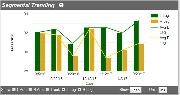Tracking of segmental DXA body composition data
