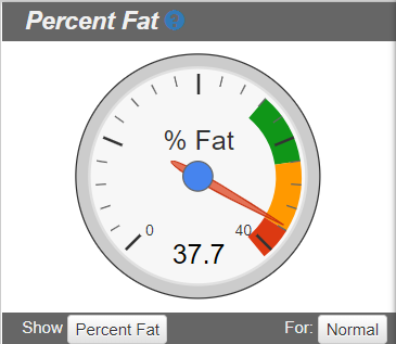 Fitness gauge for DXA body composition scan