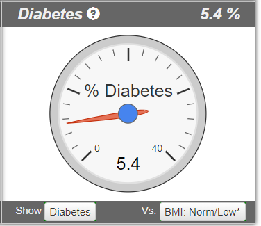 Risk of diabetes based on a DXA body composition scan