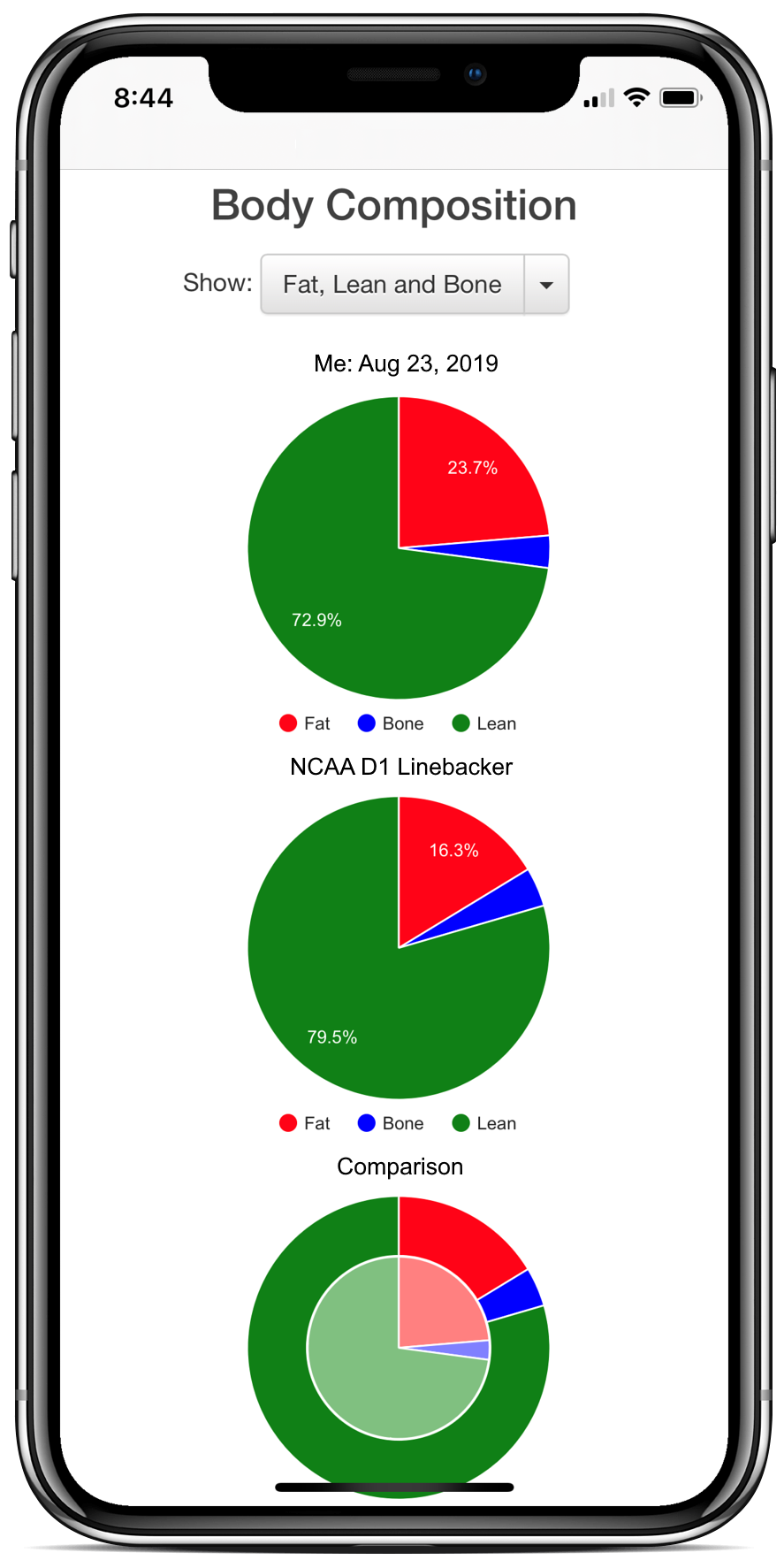 Comparision of fat and lean with NCAA Division 1 football player